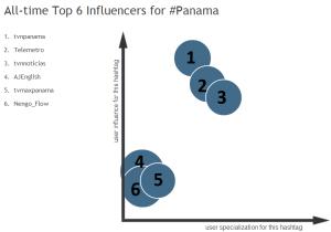 Hashtagify.com - hashtag: #Panama