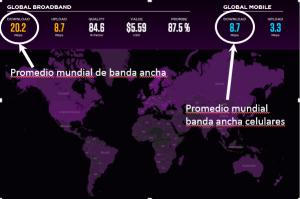 Promedio de velocidades de banda ancha a nivel mundial