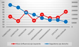 Influencia en redes sociales (Klout)